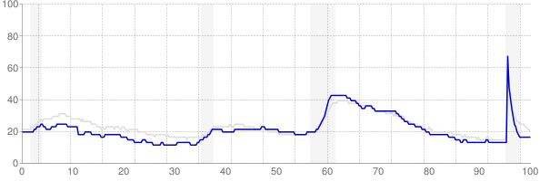 Indiana monthly unemployment rate chart from 1990 to September 2021